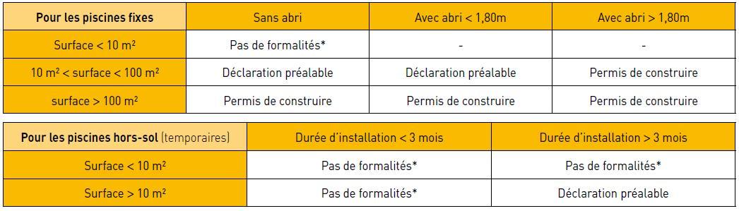 Les différentes formalités et permis pour obtenir votre permis de construire une piscine